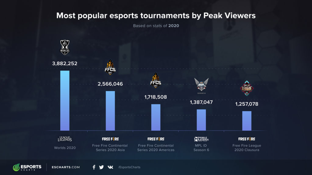 free fire league, esports, popularidad