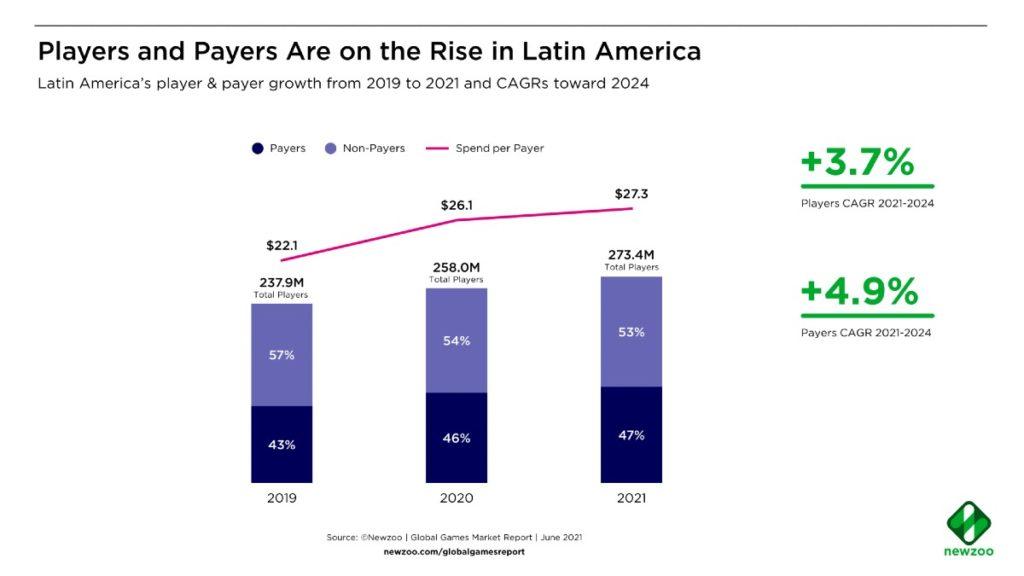 jugadores Moviles america latina